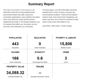 Sample Area Report